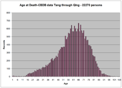 CBDB median Age of Death.png
