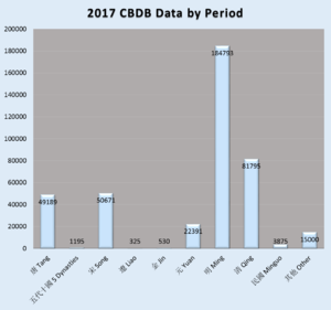 CBDB 2017 Data by Period.png