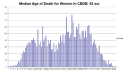 CBDB median Age of Death-Women.png